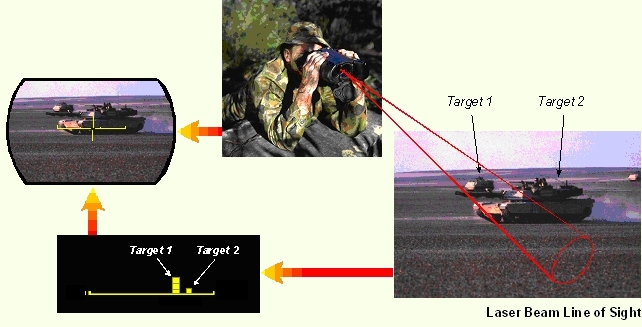 RangePRO Laser Range Finder Multiple Target Detection